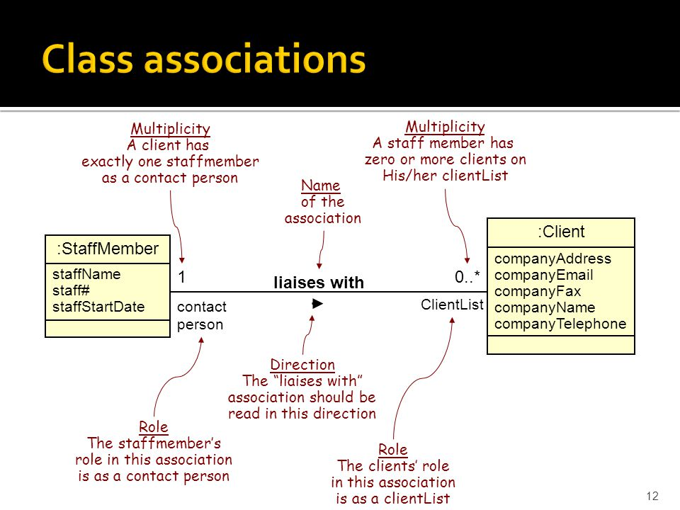 Class associations :Client :StaffMember 1 0..* liaises with