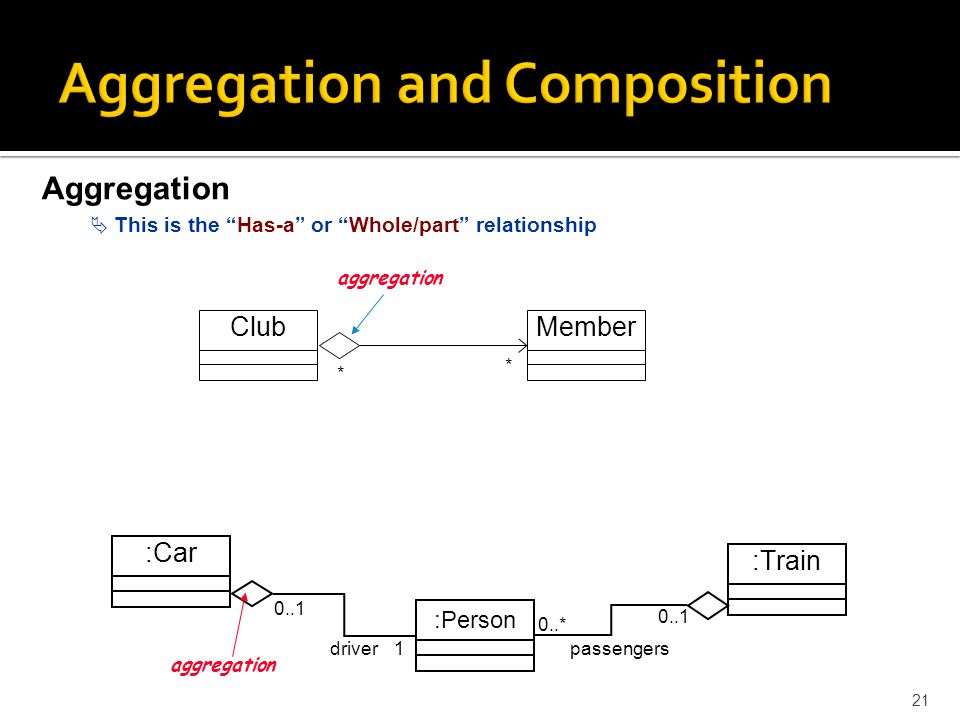 composition vs aggregation uml relationship