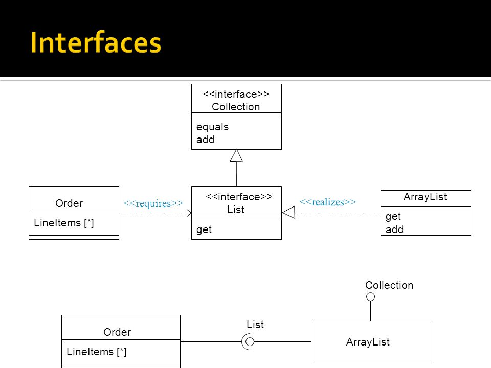 Interfaces <<interface>> Collection equals add