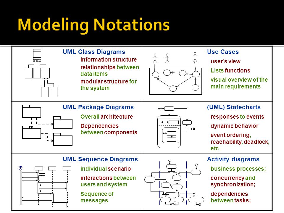 Modeling Notations UML Class Diagrams Use Cases UML Package Diagrams