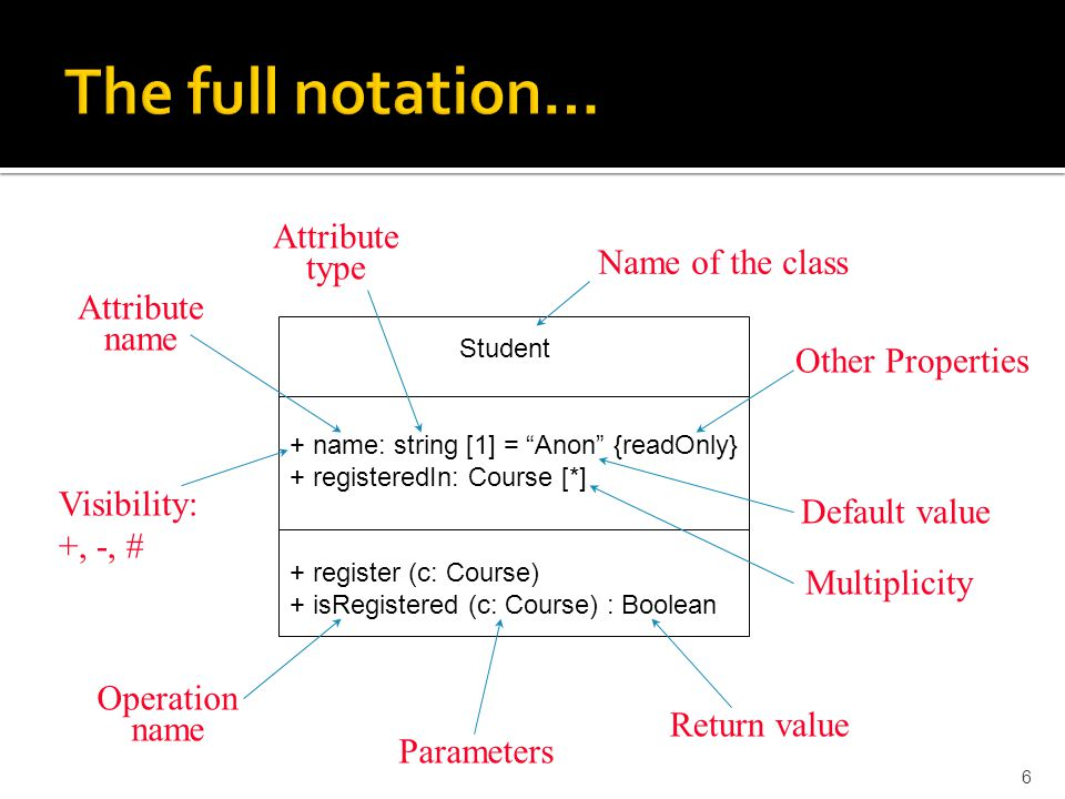 The full notation… Attribute type Name of the class Attribute name