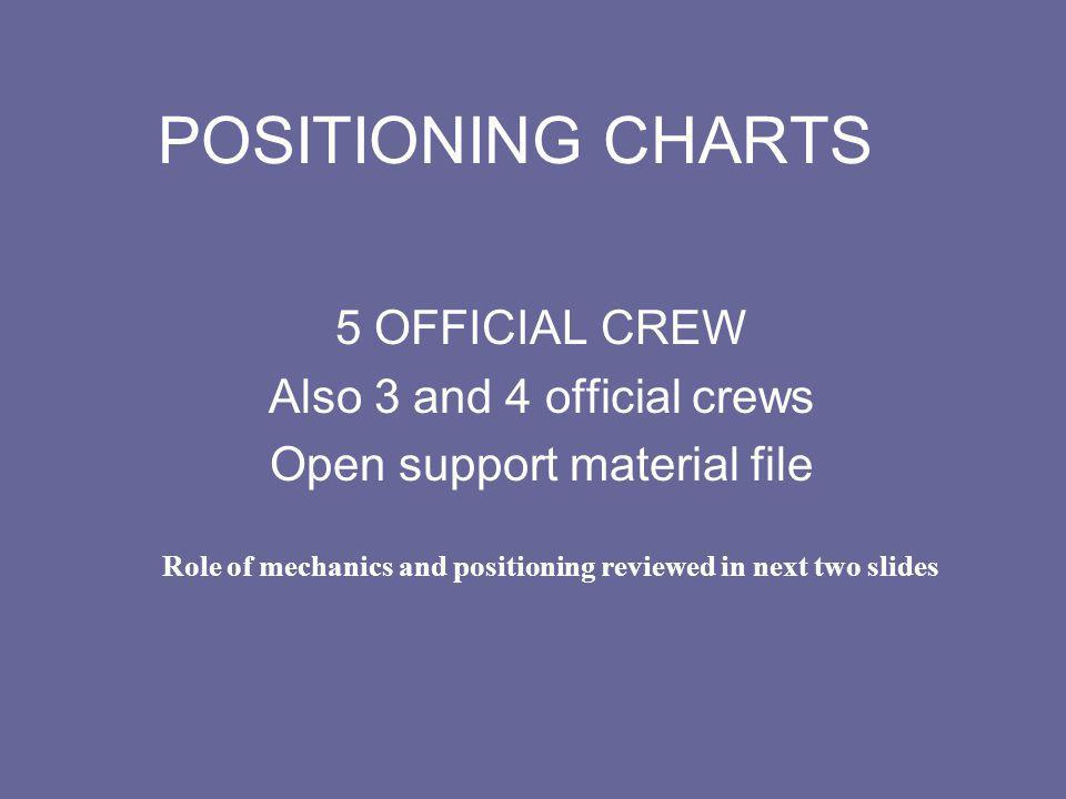 5 OFFICIAL CREW Also 3 and 4 official crews Open support material file
