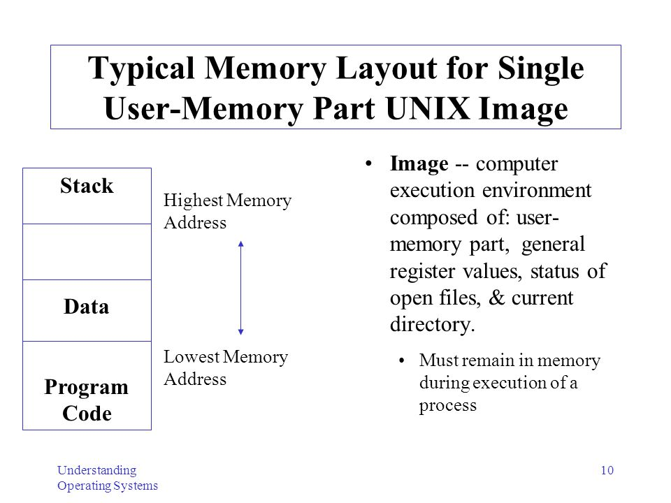 Typical Memory Layout for Single User-Memory Part UNIX Image