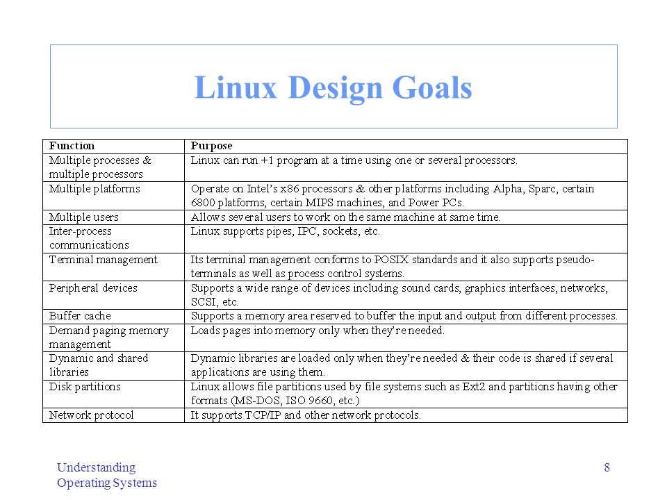 Linux Design Goals Understanding Operating Systems