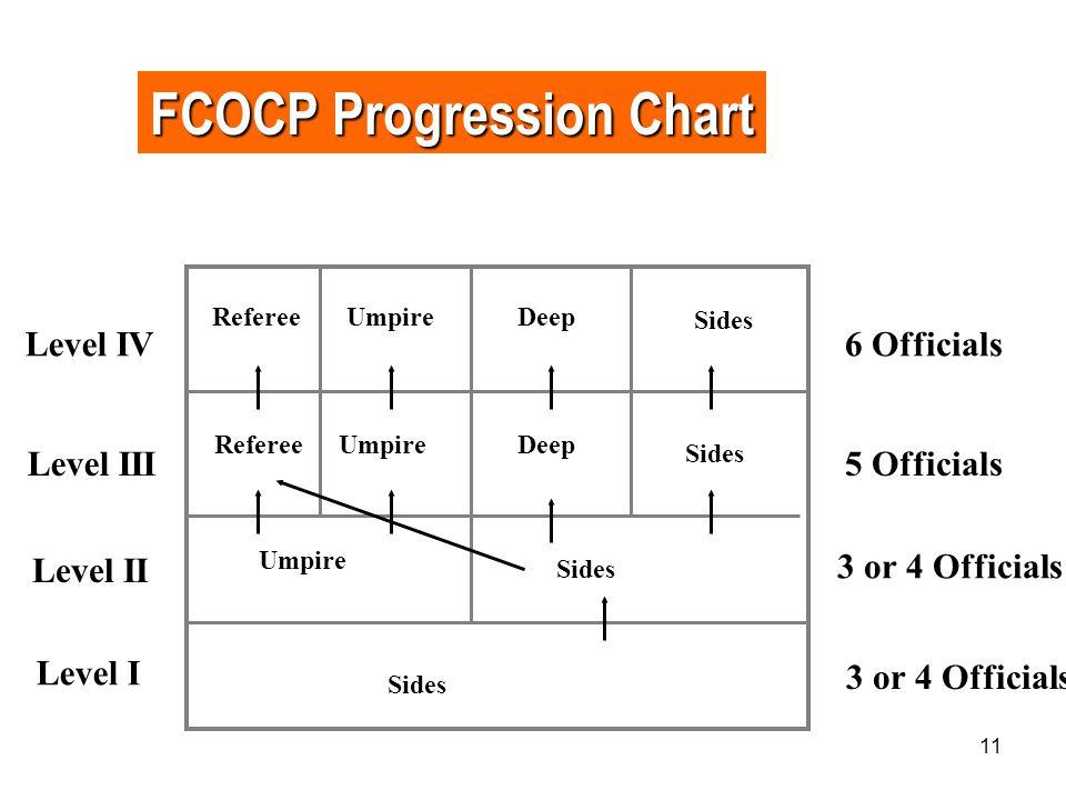 FCOCP Progression Chart