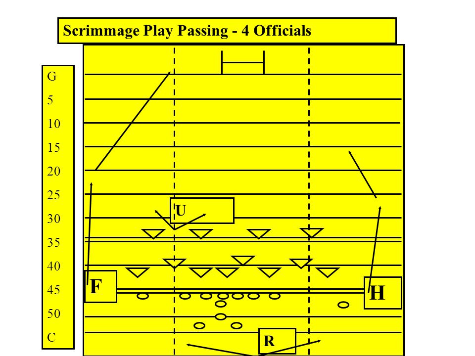 F H Scrimmage Play Passing - 4 Officials U R G 5 10 15 20 25 30 35 40