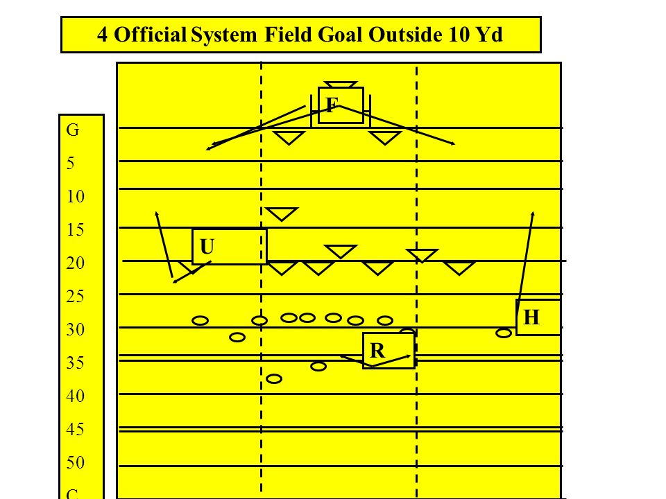 4 Official System Field Goal Outside 10 Yd