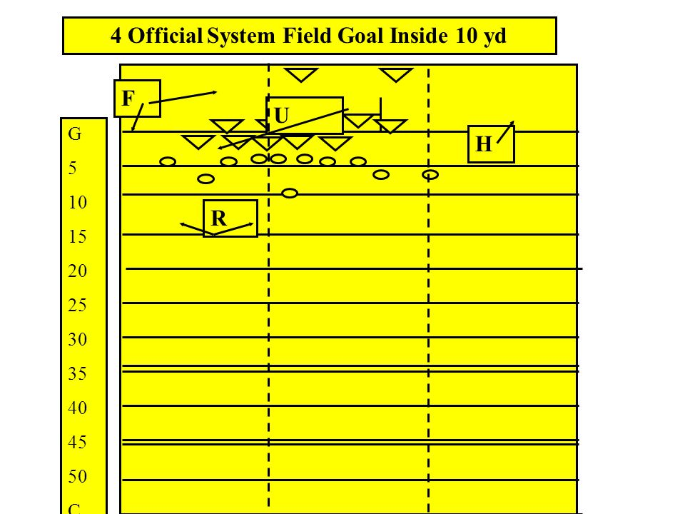 4 Official System Field Goal Inside 10 yd