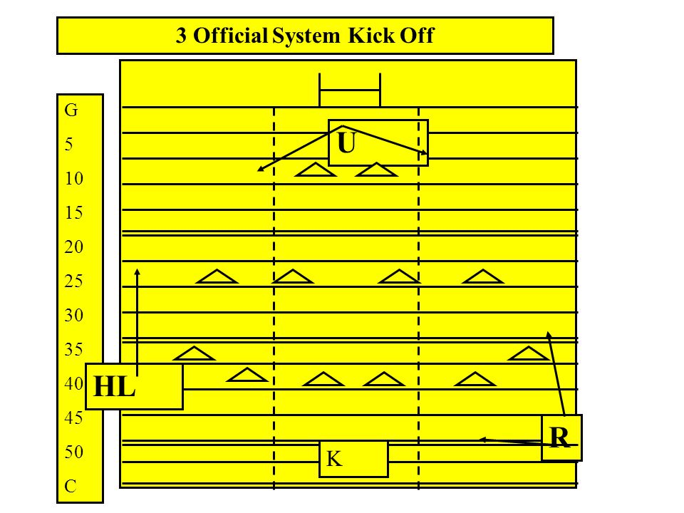 3 Official System Kick Off