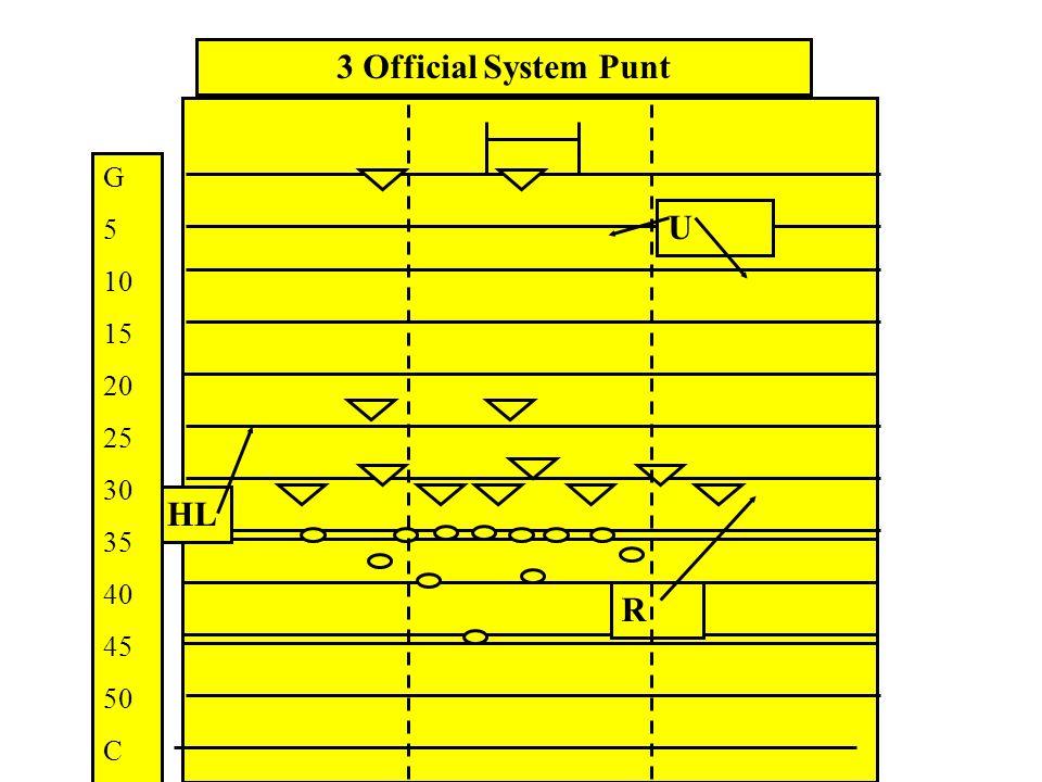 3 Official System Punt G 5 10 15 20 25 30 35 40 45 50 C U HL R