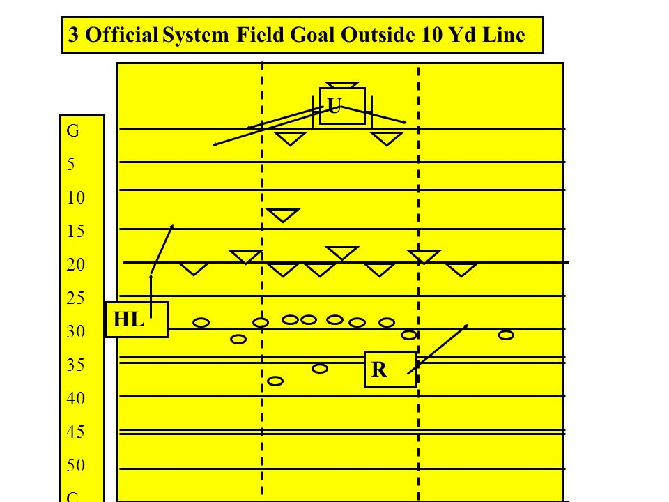 3 Official System Field Goal Outside 10 Yd Line