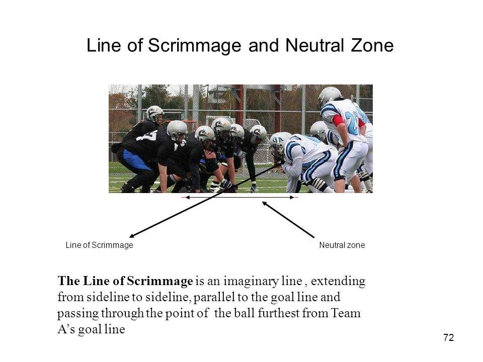 Line of Scrimmage and Neutral Zone