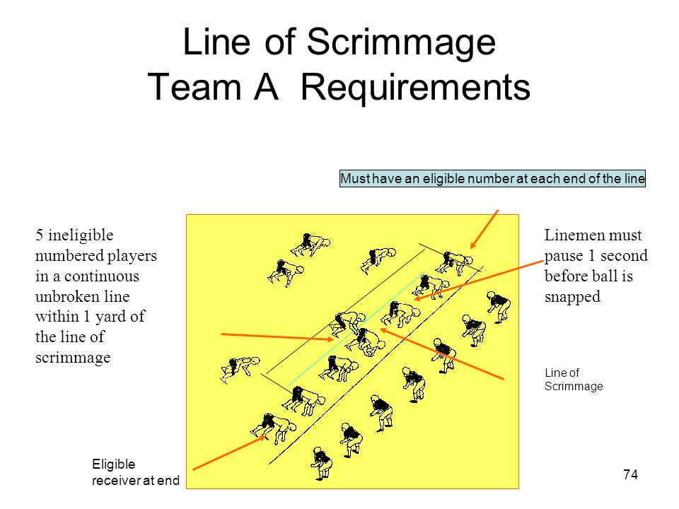 Line of Scrimmage Team A Requirements