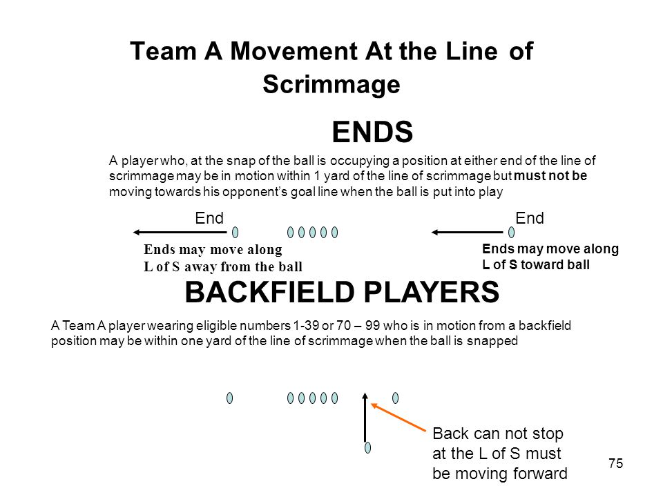 Team A Movement At the Line of Scrimmage