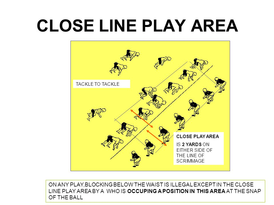CLOSE LINE PLAY AREA TACKLE TO TACKLE. CLOSE PLAY AREA. IS 2 YARDS ON EITHER SIDE OF THE LINE OF SCRIMMAGE.