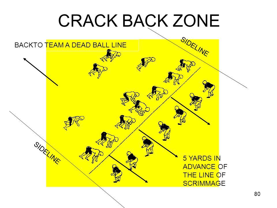 CRACK BACK ZONE BACKTO TEAM A DEAD BALL LINE SIDELINE SIDELINE