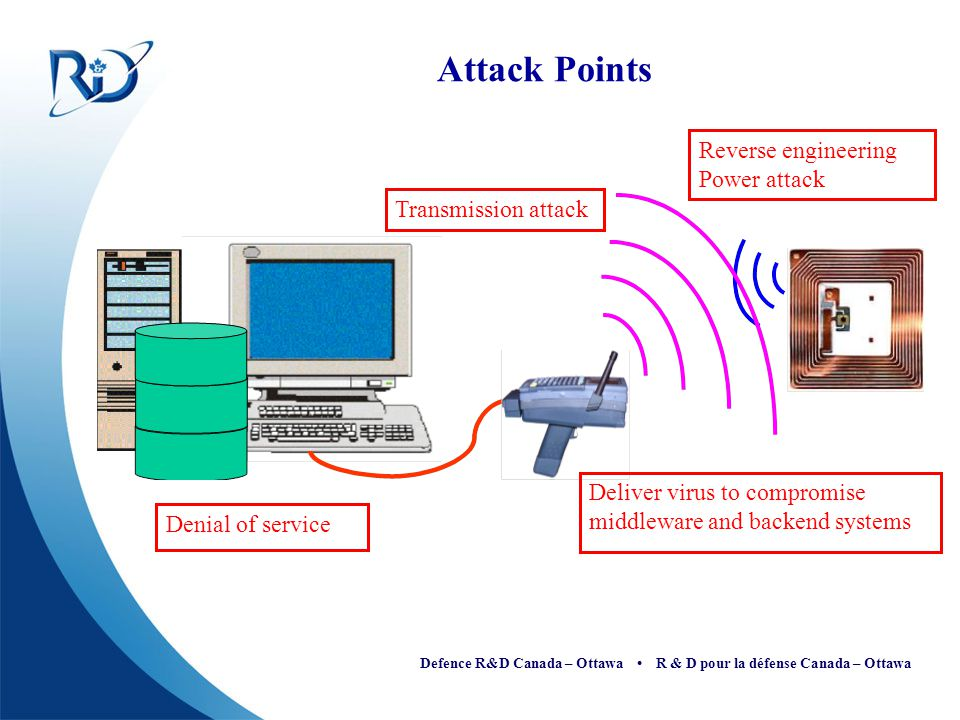 Attack Points Reverse engineering Power attack Transmission attack