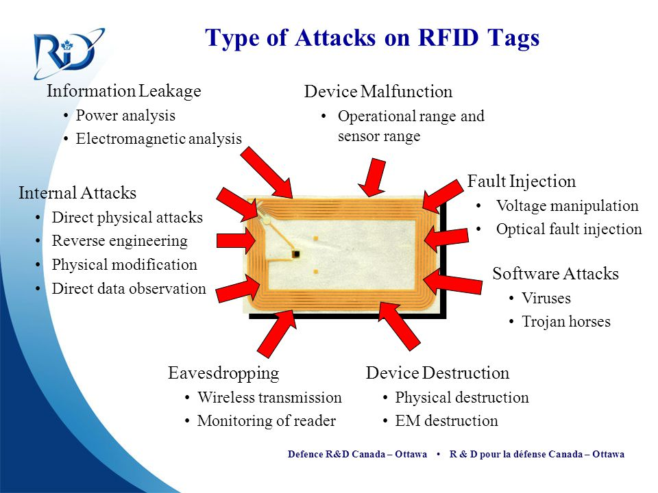 Type of Attacks on RFID Tags