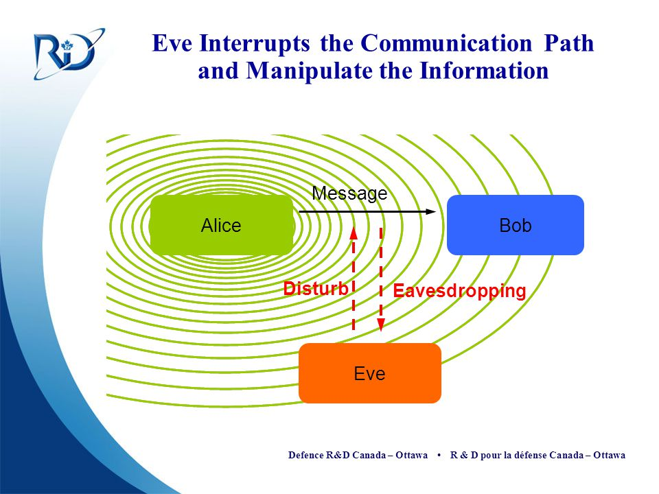 Eve Interrupts the Communication Path and Manipulate the Information