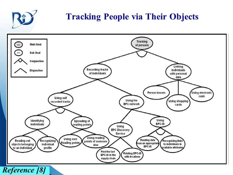 Tracking People via Their Objects