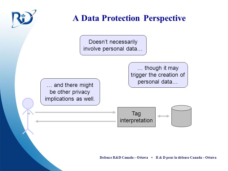 A Data Protection Perspective