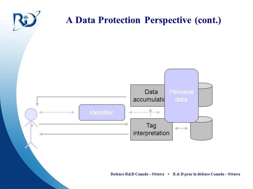 A Data Protection Perspective (cont.)
