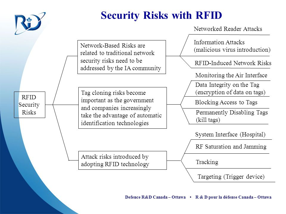 Security Risks with RFID
