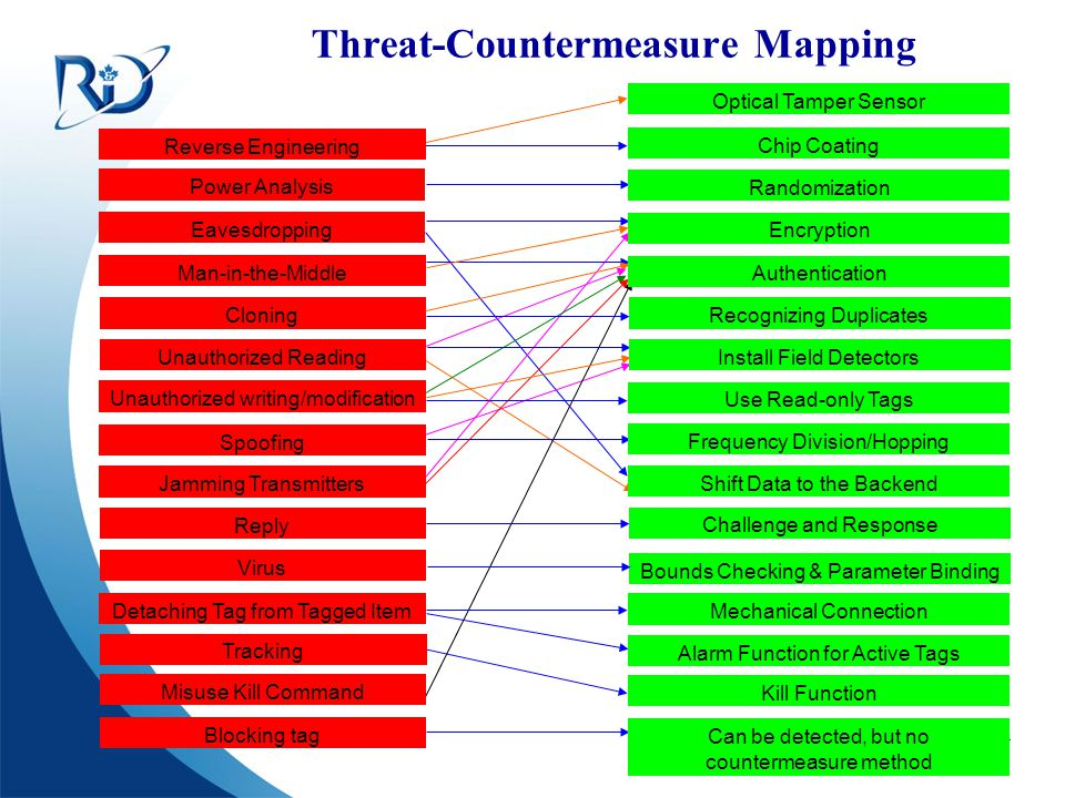 Threat-Countermeasure Mapping