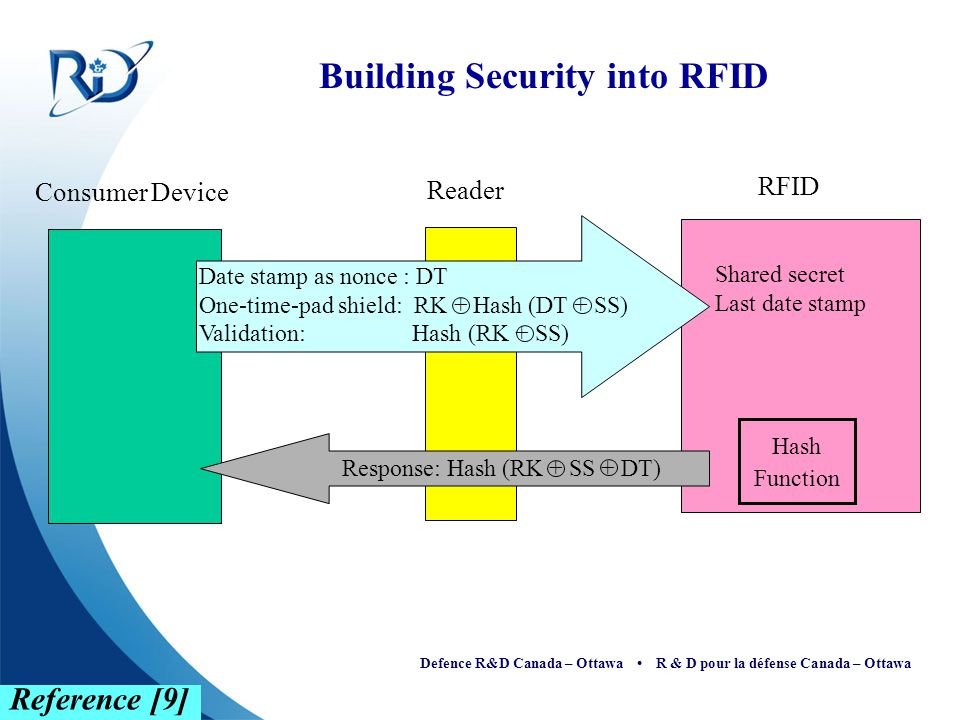 Building Security into RFID