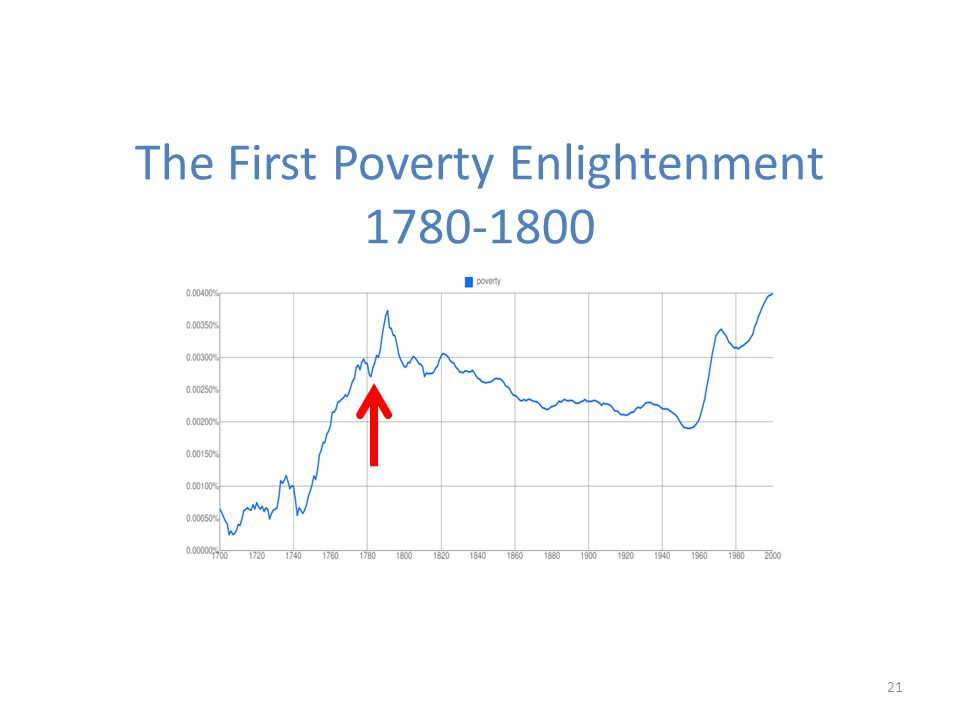 The First Poverty Enlightenment