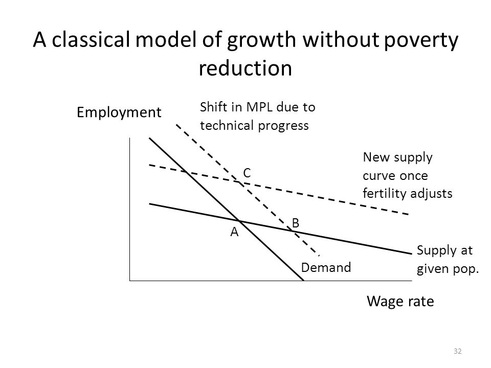 A classical model of growth without poverty reduction