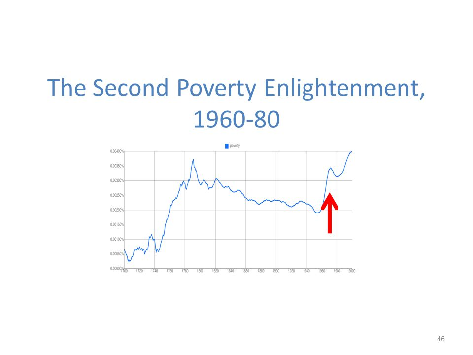 The Second Poverty Enlightenment, 1960-80