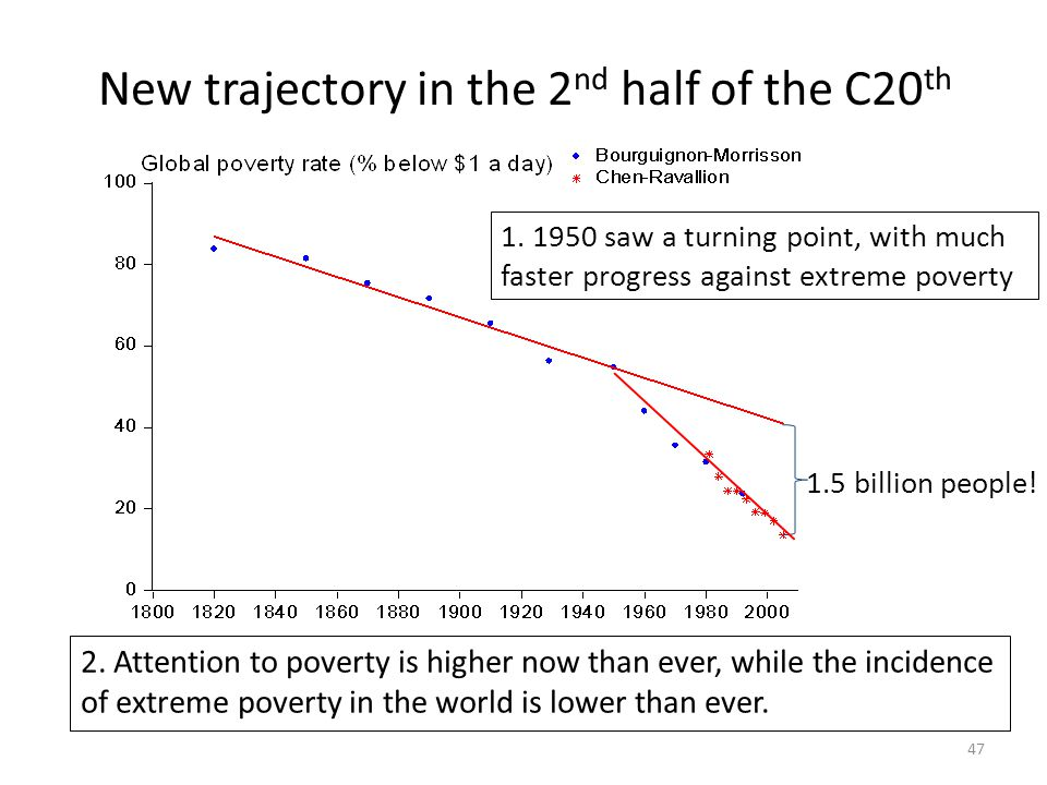New trajectory in the 2nd half of the C20th