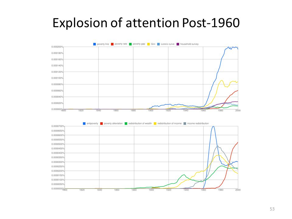 Explosion of attention Post-1960
