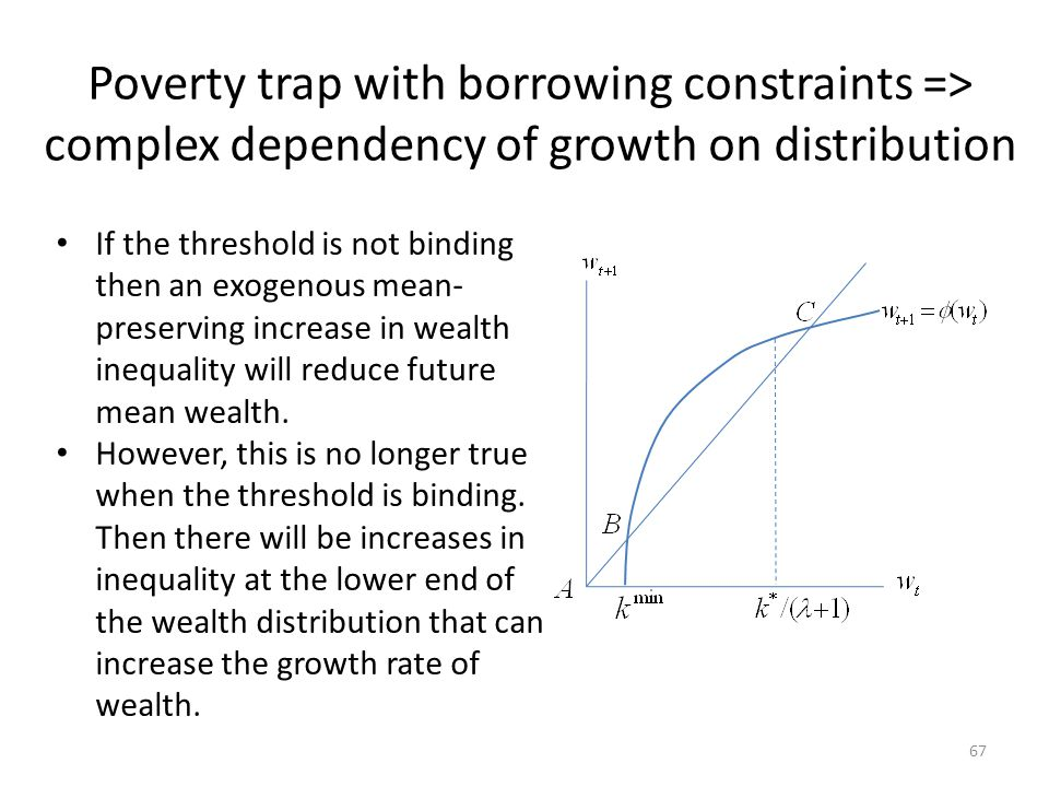 Poverty trap with borrowing constraints => complex dependency of growth on distribution