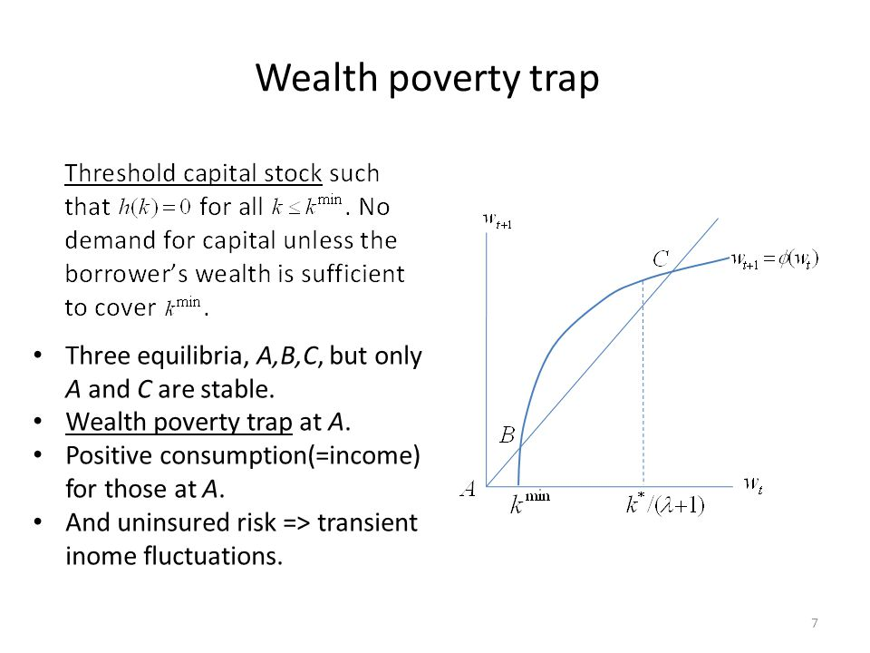 Wealth poverty trap Three equilibria, A,B,C, but only A and C are stable. Wealth poverty trap at A.