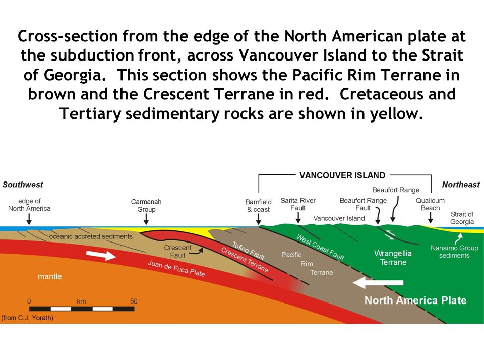 Cross-section from the edge of the North American plate at the subduction front, across Vancouver Island to the Strait of Georgia.