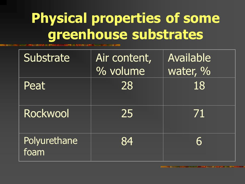 Physical properties of some greenhouse substrates