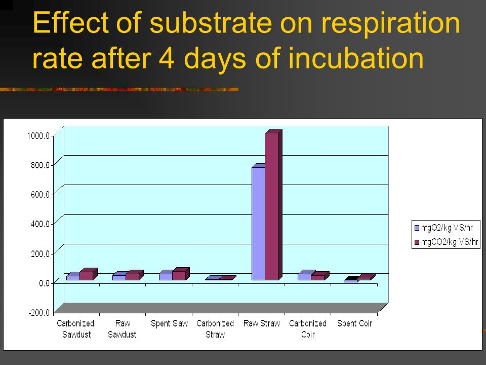 Effect of substrate on respiration rate after 4 days of incubation