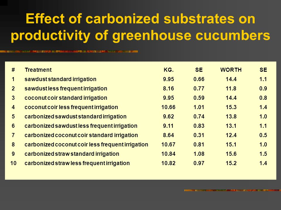 Effect of carbonized substrates on productivity of greenhouse cucumbers