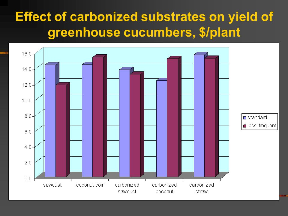 Effect of carbonized substrates on yield of greenhouse cucumbers, $/plant