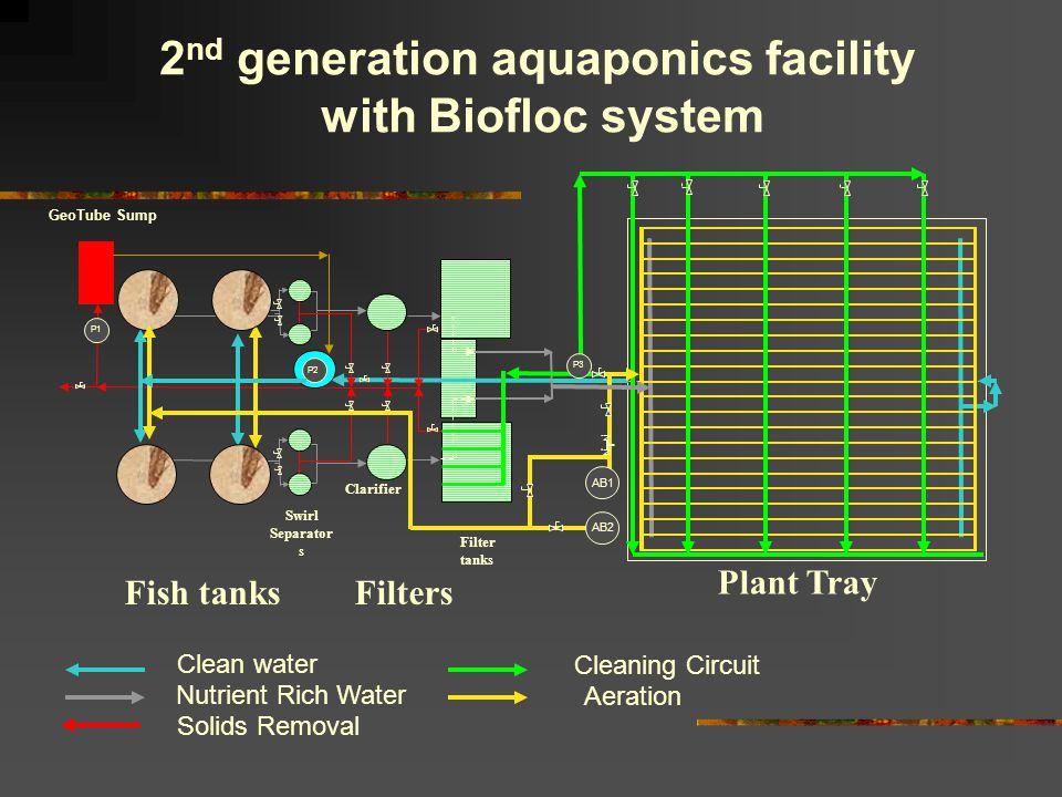 2nd generation aquaponics facility