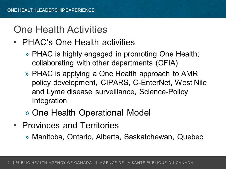 One Health Activities PHAC's One Health activities
