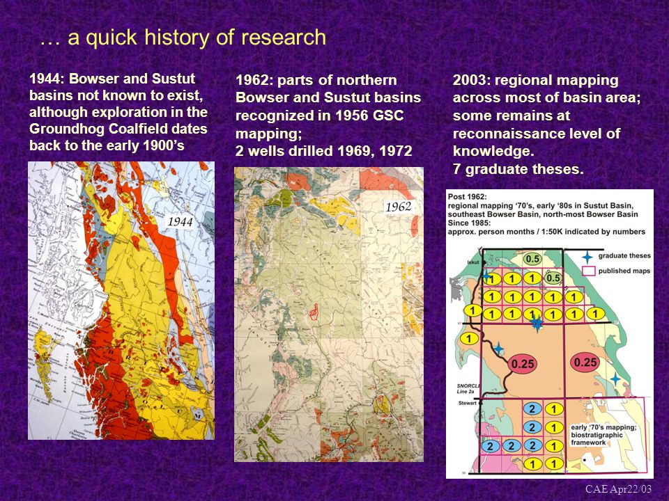 … a quick history of research