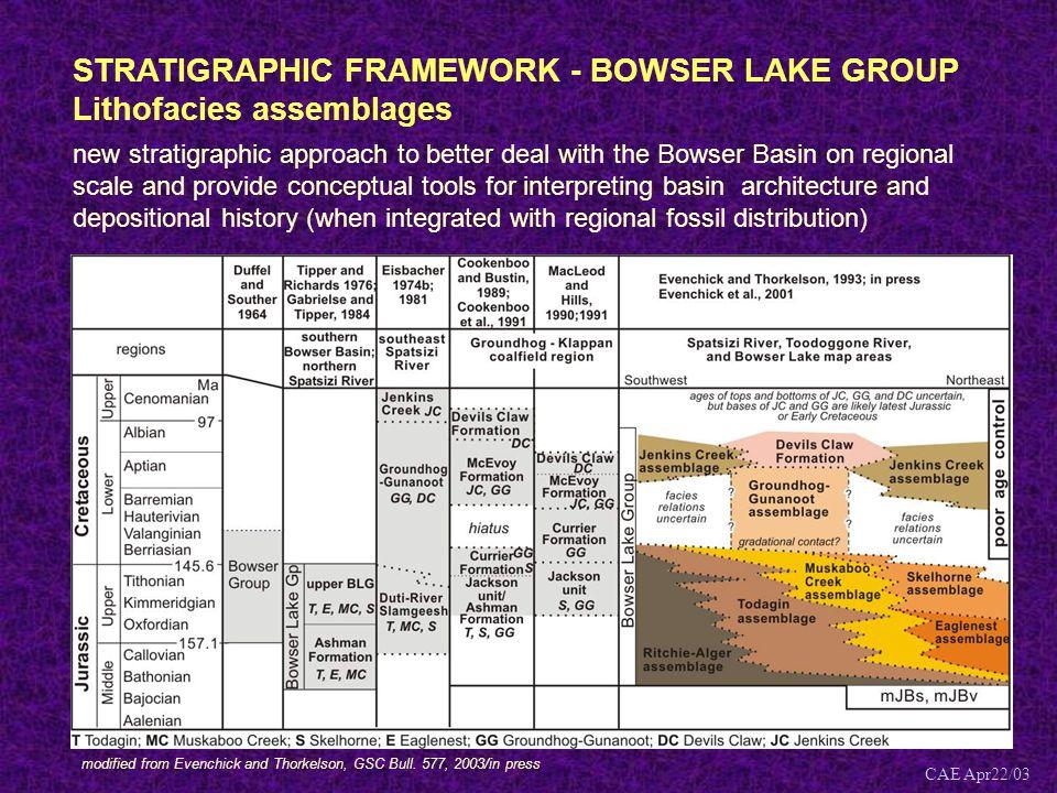 STRATIGRAPHIC FRAMEWORK - BOWSER LAKE GROUP Lithofacies assemblages