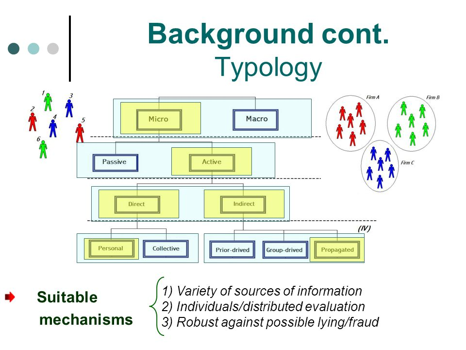 Background cont. Typology
