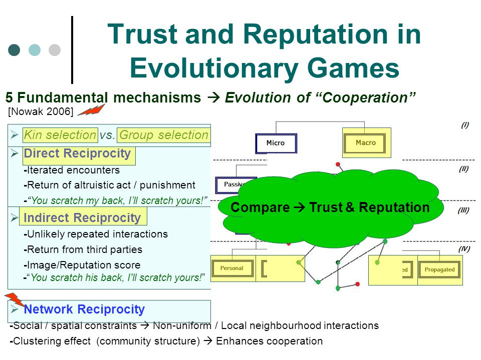 Trust and Reputation in Evolutionary Games