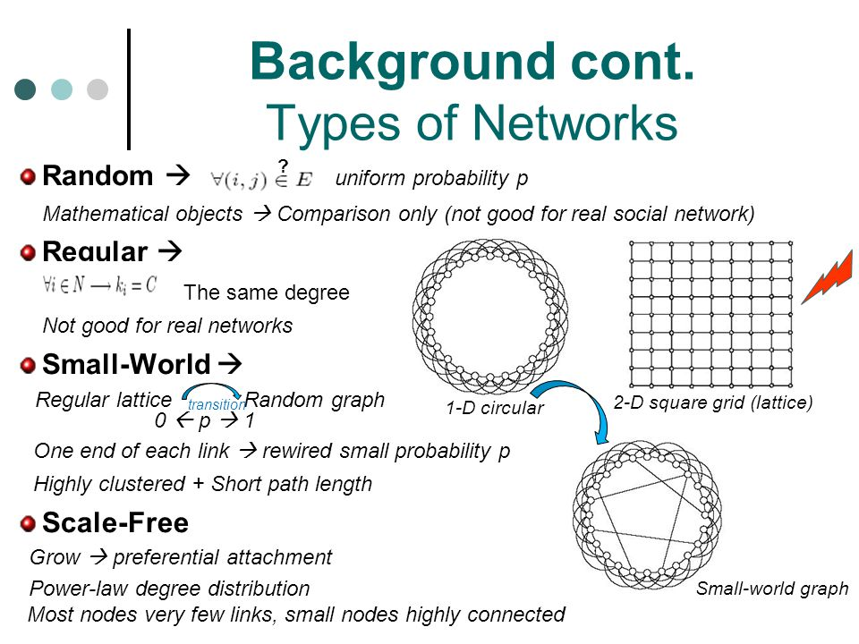 Background cont. Types of Networks