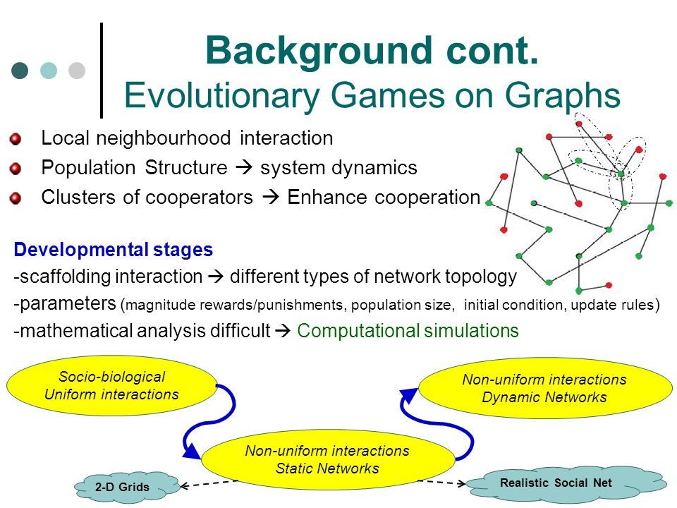 Background cont. Evolutionary Games on Graphs