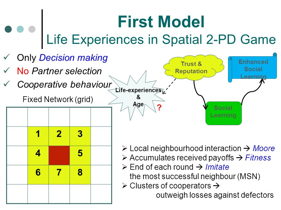 First Model Life Experiences in Spatial 2-PD Game
